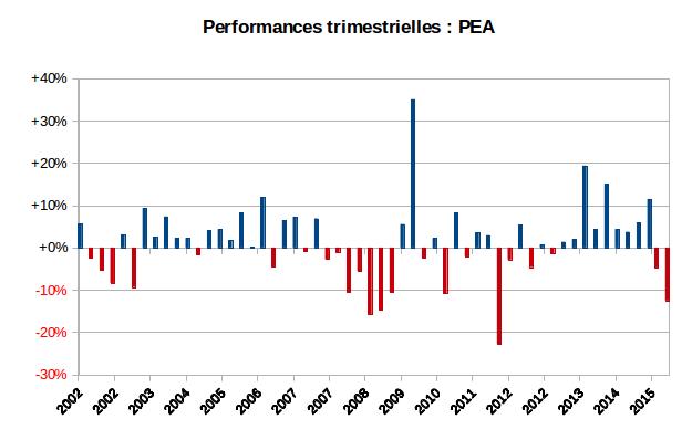 PEA performances trimestrielles depuis l'origine