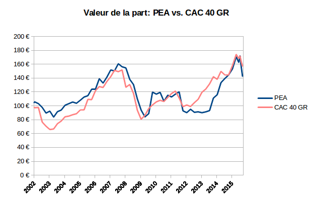 valeur de la part PEA et CAC 40 GR depuis l'origine