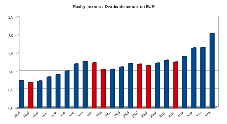 hisotrique du dividende en euros de Realty Income