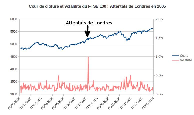 cours et volatilité du FTSE 100 après les attentats terroristes de Londres en 2005