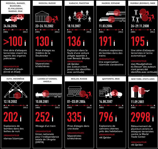attentats terroristes les plus meurtriers du 21ème siècle