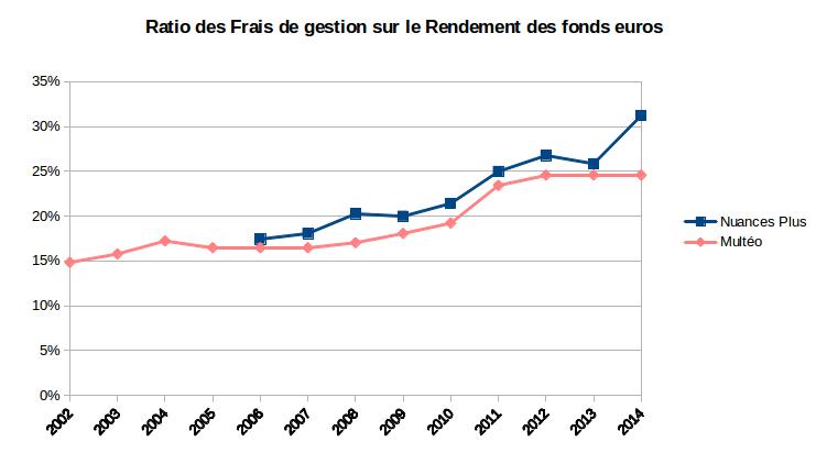 ratio des frais de gestion sur le rendement des fonds euros Multéo et Nuances Plus