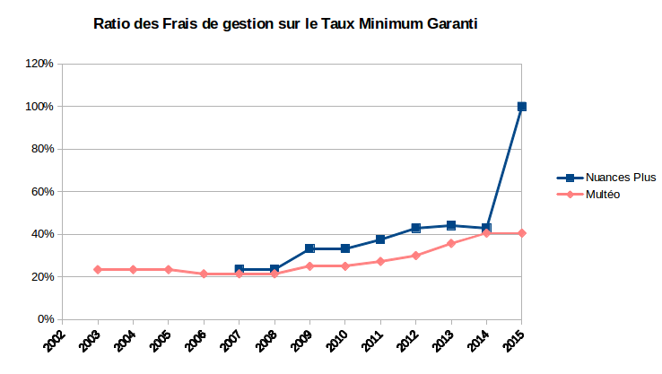 Ratio des frais de gestion des fonds euros Multéo et Nuances Plus sur leur taux minimum garanti
