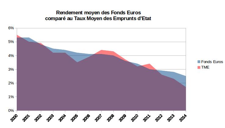 Rendement moyen des fonds euros et taux moyen des emprunts d'état
