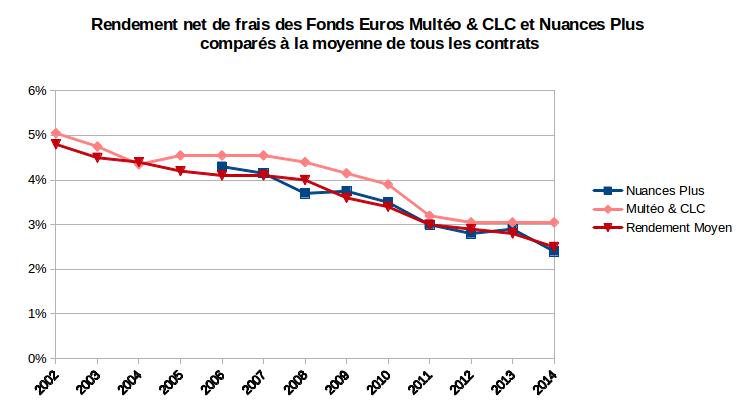 Rendement net de frais de gestion des fonds euros Multéo et Nuances Plus comparés à la moyenne du marché