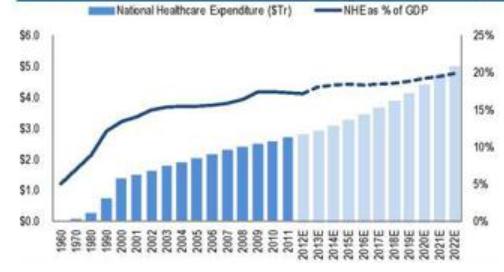 Part des dépenses de santé dans le PIB aux USA
