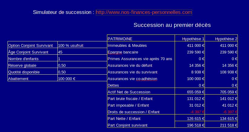Calcul des droits de succession avec assurance vie en co-adhésion et 100 % en usufruit