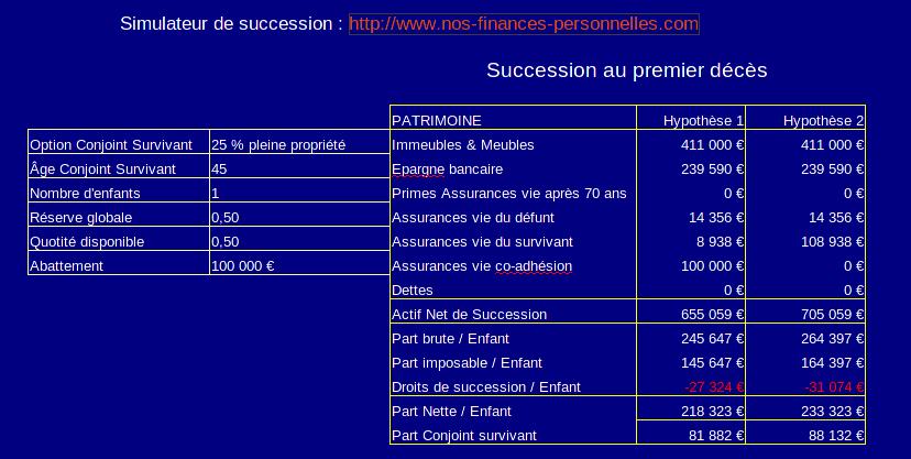 Calcul des droits de succession avec assurance vie en co-adhésion