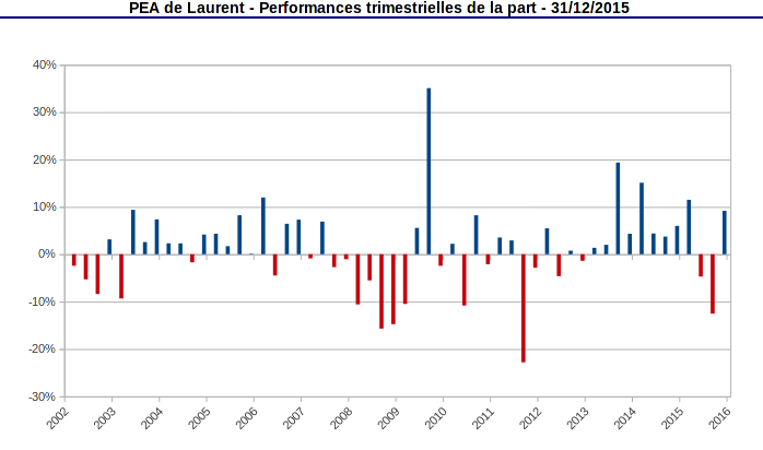 performances trimestrielles de la part pea décembre 2015