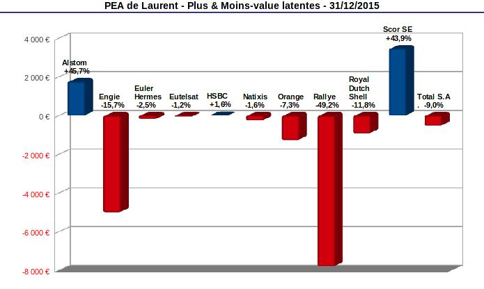 pea stock de moins values latentes décembre 2015