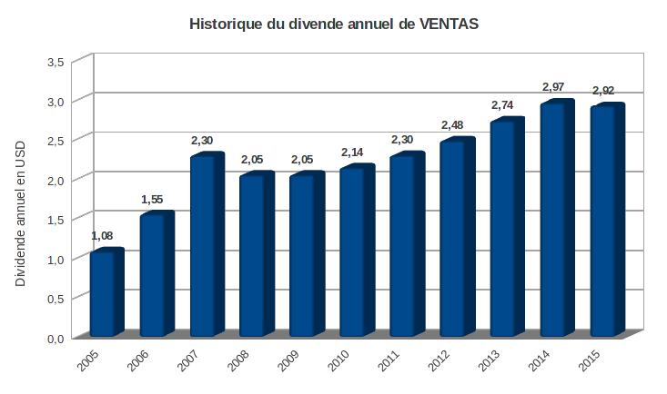 Ventas historique du dividende sur 10 ans