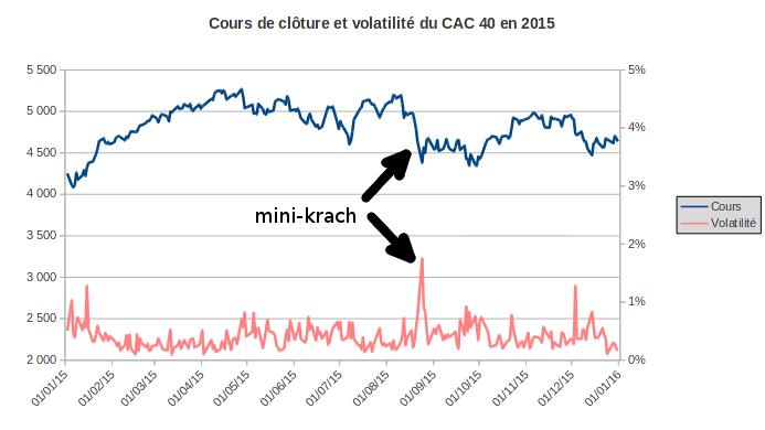indice CAC 40 et volatilité journalière en 2015