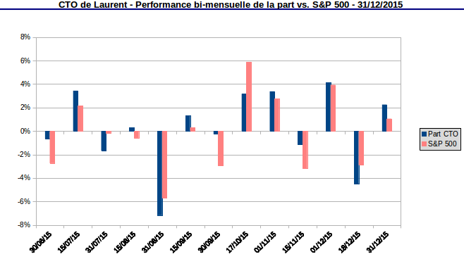 compte titres ordinaire performance de la part vs S&P 500 décembre 2015