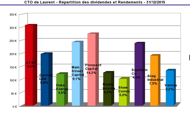 compte titres ordinaire répartition des dividendes et rendements décembre 2015