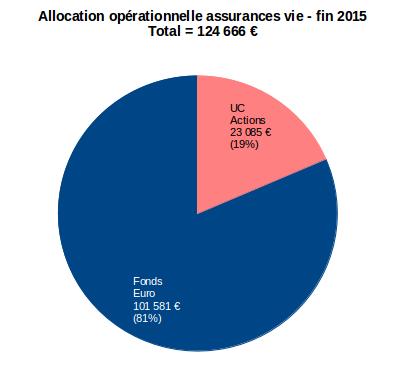 allocation opérationnelle assurances vie décembre 2015