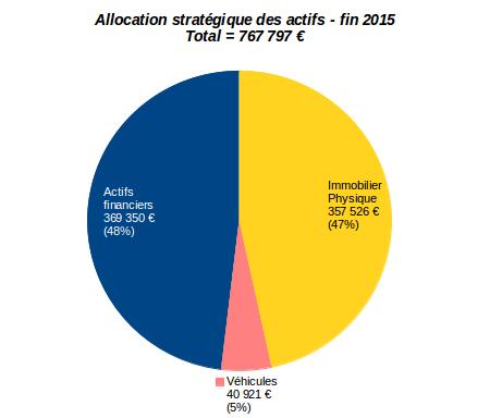 allocation stratégique des actifs décembre 2015