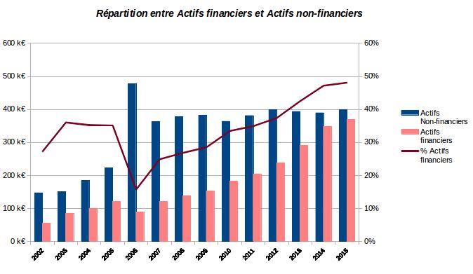 historique de répartition en actifs financiers et non financiers décembre 2015