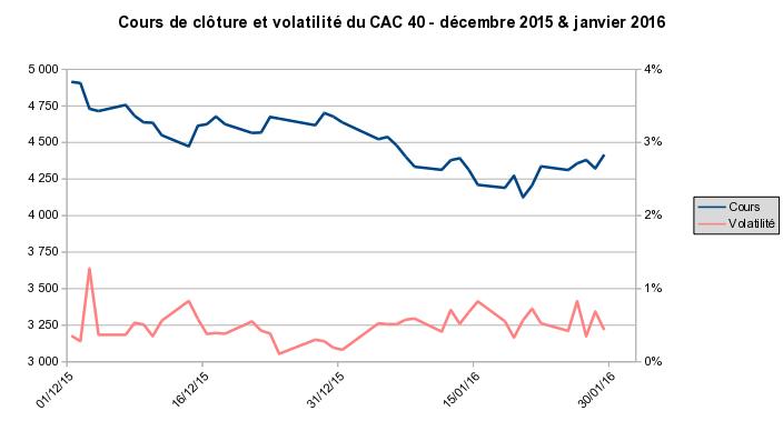 CAC 40 et volatilité en janvier 2016