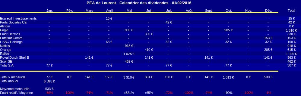 PEA calendrier prévisionnel des dividendes ajnvier 2016