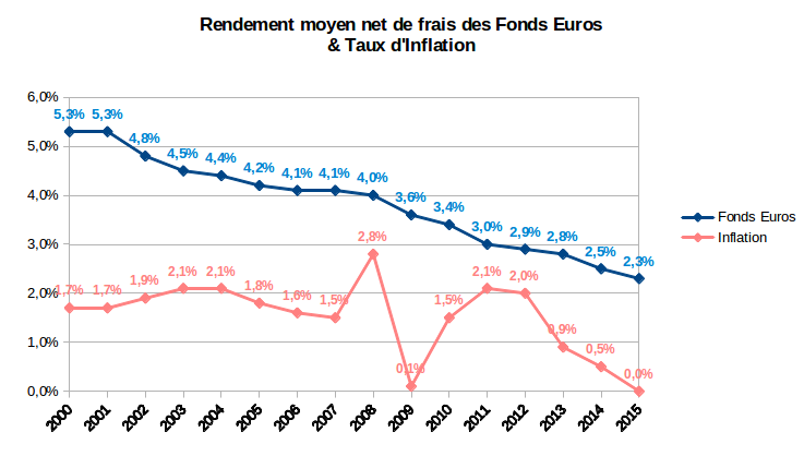 rendement moyen des fonds euros et inflation 2002-2015