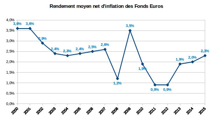 rendement moyen net d'inflations des fonds euros 2002-2015