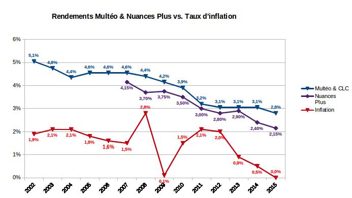finances-personnelles-rendements-multeo-nuances-plus-2002-2015