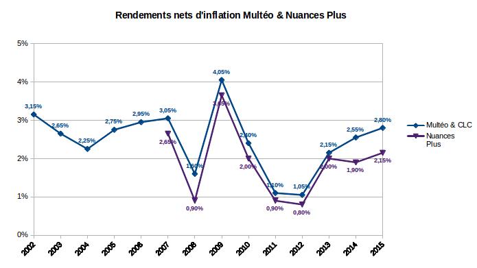 finances-personnelles-rendements-nets-d-inflation-multeo-nuances-plus-2002-2015