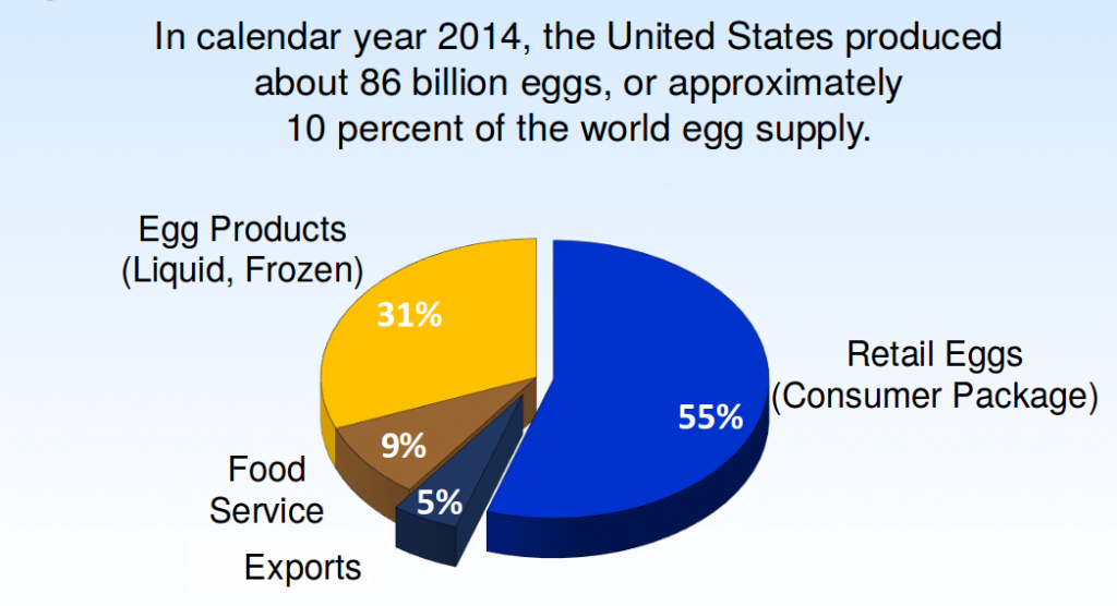 répartition de la production d'oeufs aux USA