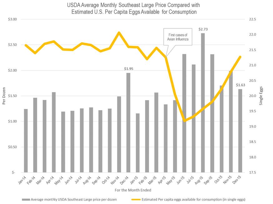 prix de vente et volume d'oeufs aux USA janvier 2014-decembre 2015
