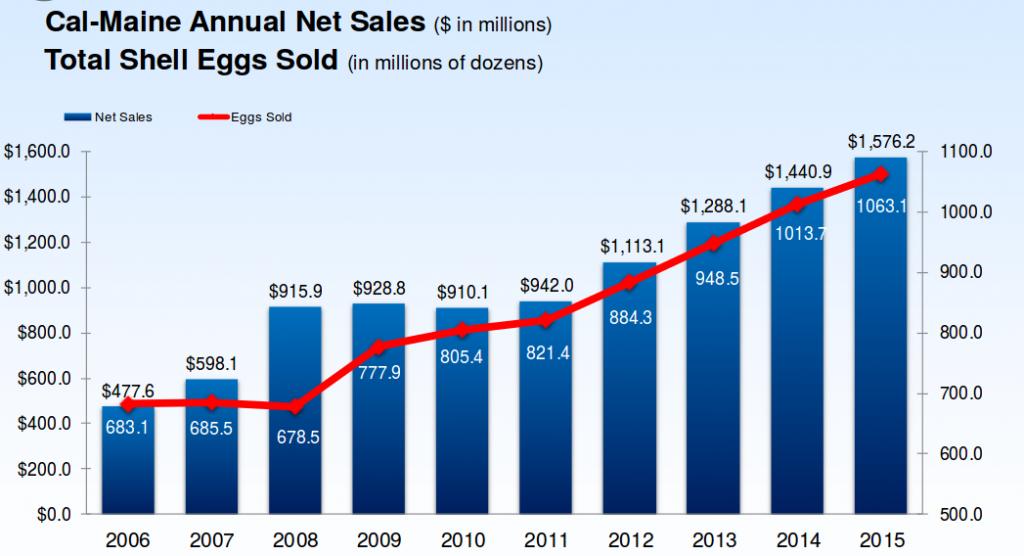 Cal-Main Foods chiffre d'affaires et volumes de vente 2006-2015