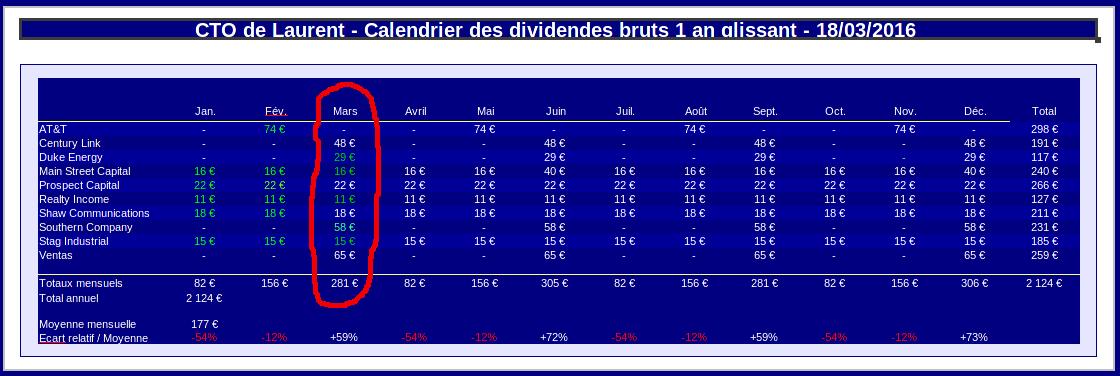 compte titres calendrier prévisionnel des dividendes mars 2016