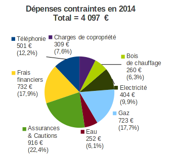 dépenses contraintes en 2014