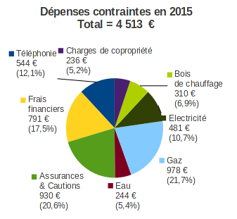 dépenses contraintes en 2015