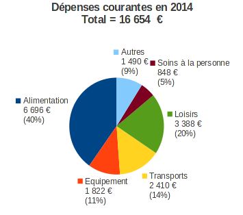 dépenses courantes en 2014