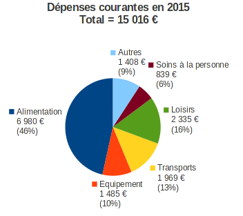 dépenses courantes en 2015