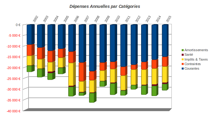 finances-personnelles-historique-depenses-par-categorie-2002-2015