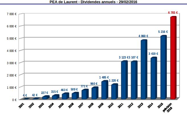 PEA historique des dividendes annuels 2001-2015 et prévision 2016