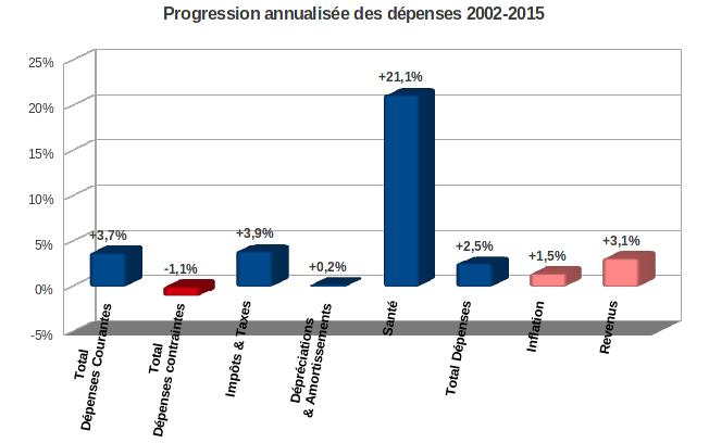 taux d'inflation des dépenses 2002-2015