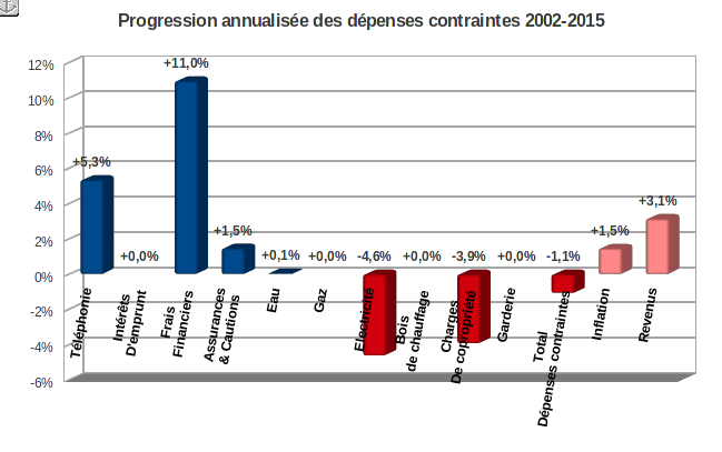 taux d'inflation des dépenses contraintes 2002-2015