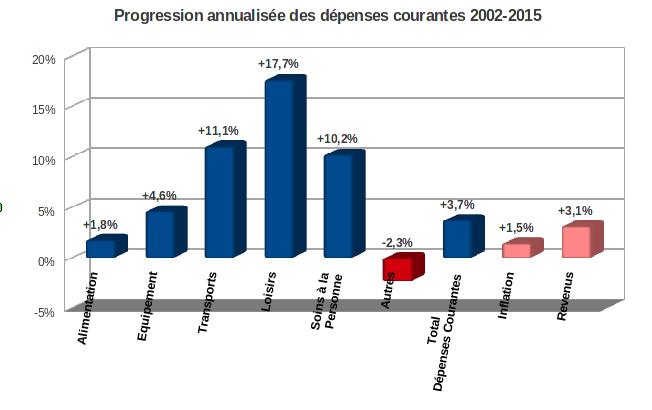taux d'inflation des dépenses courantes 2002-2015