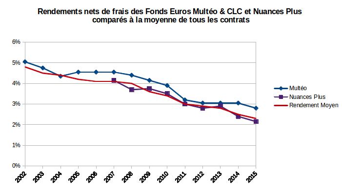 Rendements multéo et nuances plus vs rendement moyen des fonds euros 2002-2015
