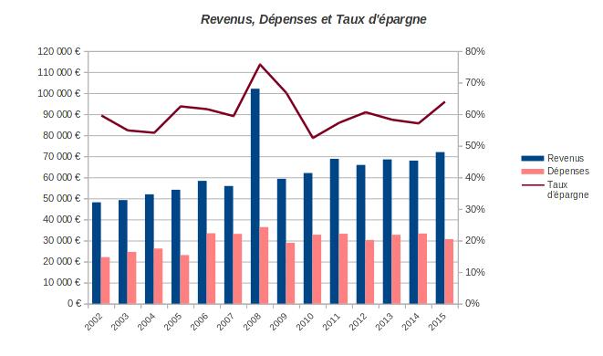 dépenses, revenus et taux d'épargne 2002-2015