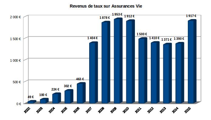 Revenus sur fonds euros 2002-2015