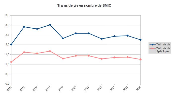 train de vie en nombre de SMIC 2002-2015