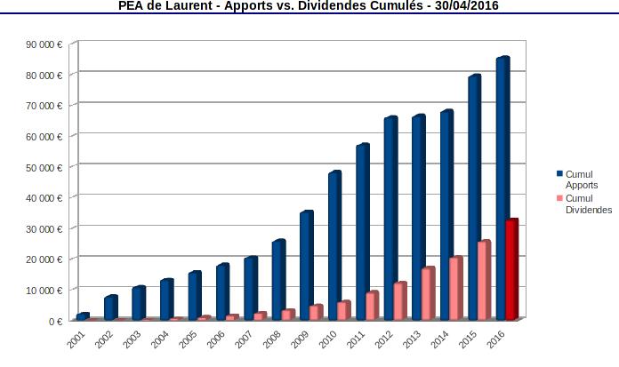PEA historique du cumul des apports et des dividendes 2011-2016