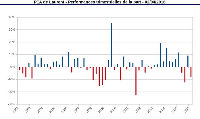 Performances trimestrielles de la part PEA - 2001-2016