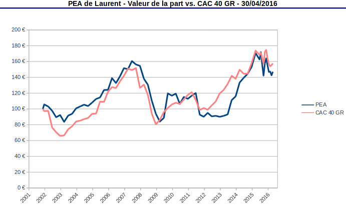 valeur de la part PEA vs CAC 40 GR avril 2016