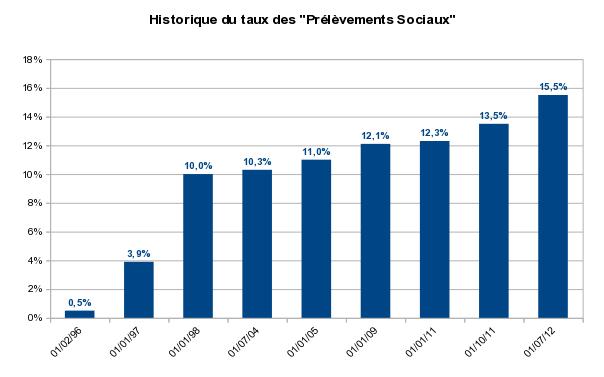 historique du taux des prélèvements sociaux