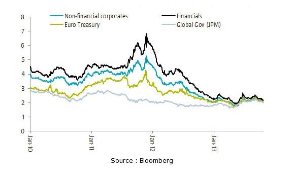 Rendement des obligations d'état et du secteur privé en euros