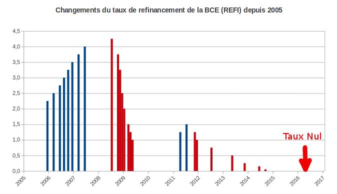 Taux de refinancement (REFI) de la BCE depuis 2005